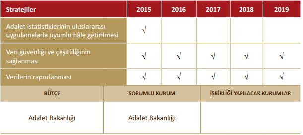 adalet istatistiklerine iliskin kapasitenin gelistirilmesi turkiye hukuk