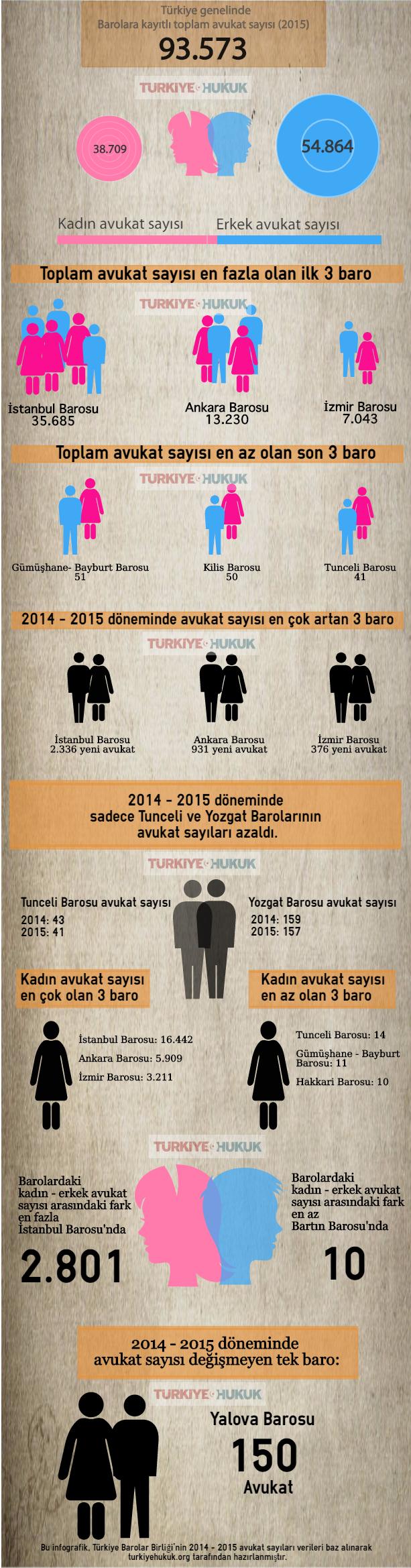 avukatsaylar2015